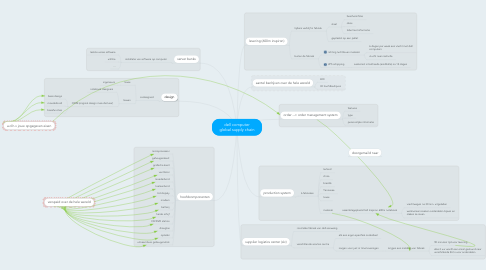 Mind Map: dell computer global supply chain
