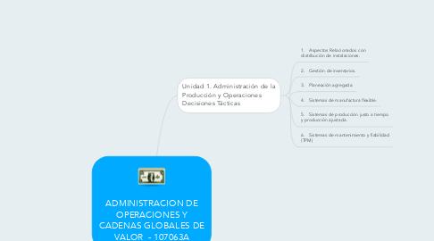 Mind Map: ADMINISTRACION DE OPERACIONES Y CADENAS GLOBALES DE VALOR  - 107063A