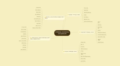 Mind Map: OSMANLI ANAYASAL GELİŞMELERİ