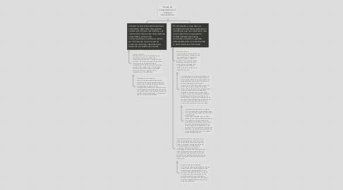 Mind Map: El sistema político mexicano y sus instituciones