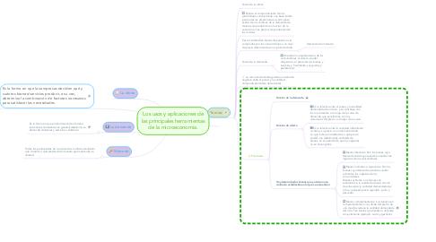 Mind Map: Los usos y aplicaciones de las principales herramientas de la microeconomía.