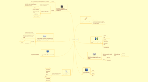 Mind Map: computer     Chapter5  Input