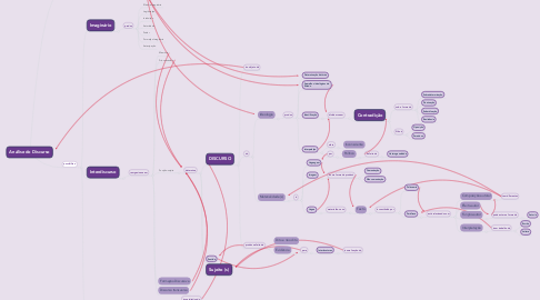 Mind Map: Análise do Discurso