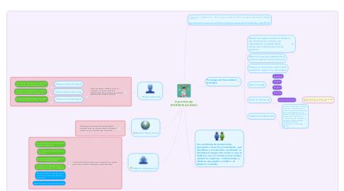 Mind Map: Aprendizaje (PERSONALIDAD)