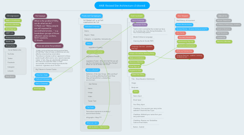 Mind Map: ANR: Revised Site Architecture v3 (shared)