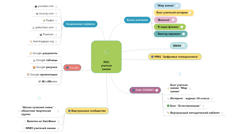 Mind Map: ПНС учителя химии