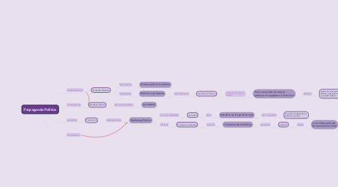 Mind Map: Propaganda Política