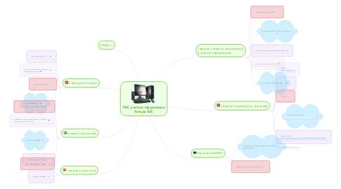 Mind Map: ПНС учителя інформатики Хамуди В.В.