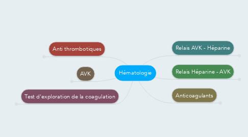 Mind Map: Hématologie