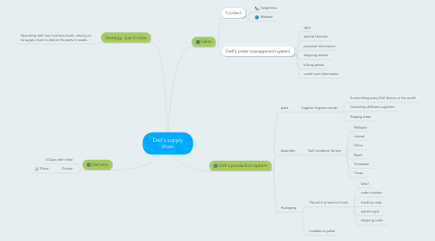 Mind Map: Dell's supply chain