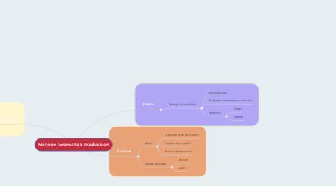 Mind Map: Método Gramática-Traducción
