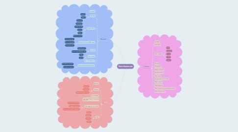 Mind Map: Novellaelemzés