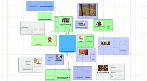 Mind Map: PENSAMIENTO PEDAGÓGICO INSTITUCIONAL-UNIPAMPLONA