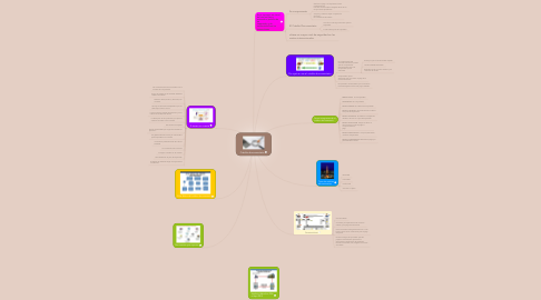 Mind Map: Crédito documentario