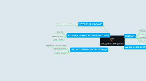 Mind Map: Engenharia de Segurança
