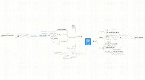 Mind Map: PLN