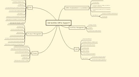 Mind Map: VersionOne SAFe Support