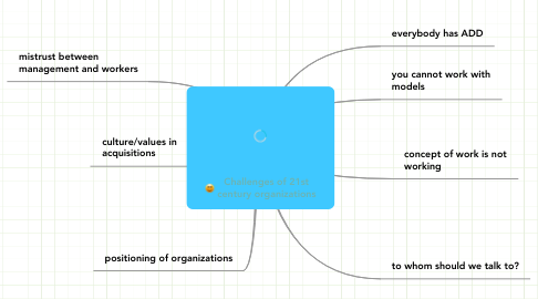 Mind Map: Challenges of 21st century organizations