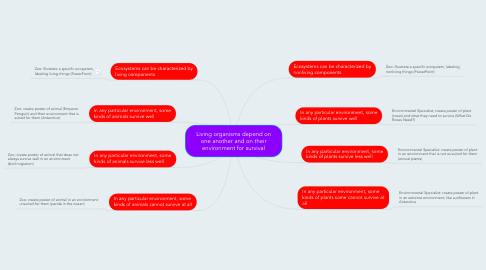 Mind Map: Living organisms depend on one another and on their environment for survival