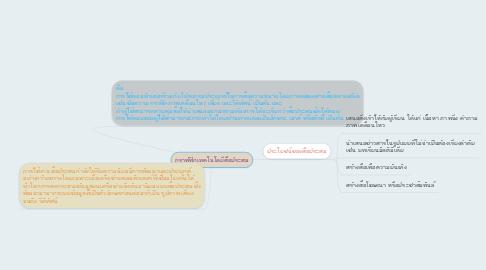 Mind Map: กราฟฟิกเทคโนโลยีสื่อประสม