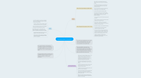 Mind Map: Important events  of Louis XIV