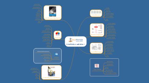 Mind Map: CreaMatics websites