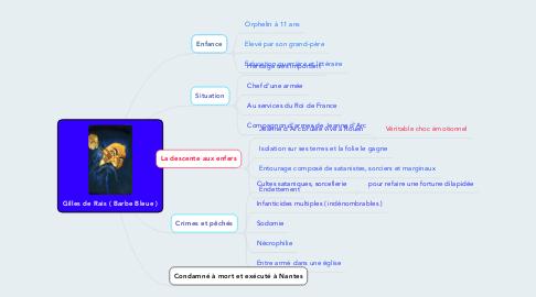 Mind Map: Gilles de Rais ( Barbe Bleue )