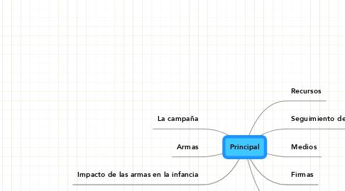 Mind Map: Principal