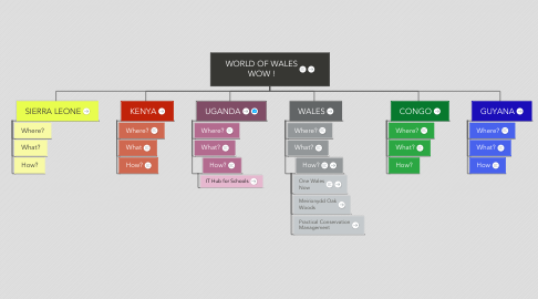 Mind Map: WORLD OF WALES WOW !