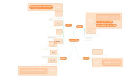 Mind Map: Hoofdstuk 1