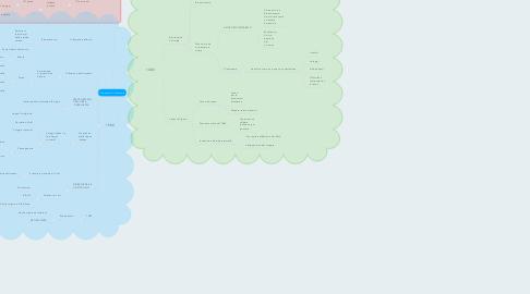 Mind Map: Tre secoli di literatura