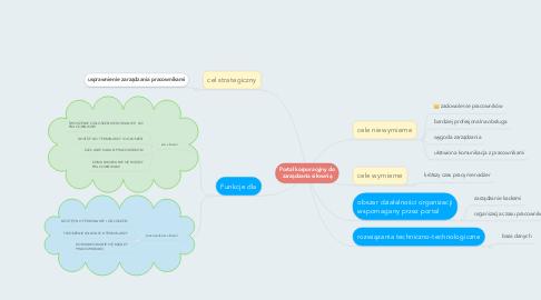 Mind Map: Portal korporacyjny do zarządzania siłownią