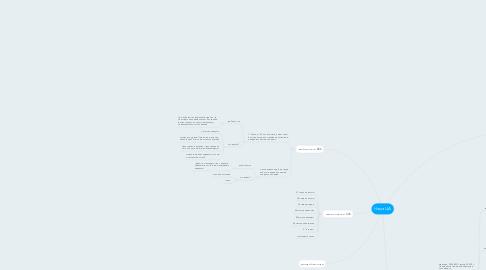Mind Map: Наша ЦА