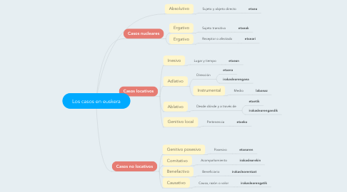Mind Map: Los casos en euskera