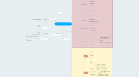 Mind Map: organisation en cuisine familiale
