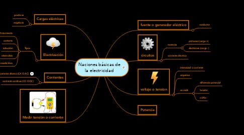 Mind Map: Naciones básicas de la electricidad