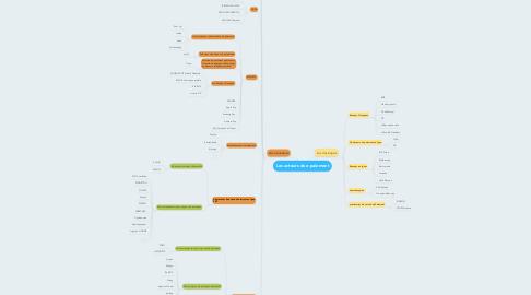 Mind Map: Les acteurs du e-paiement