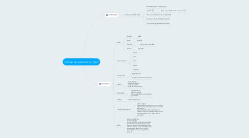 Mind Map: Acteurs du paiement en ligne