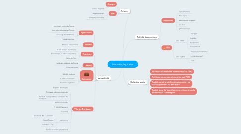 Mind Map: Nouvelle Aquitaine