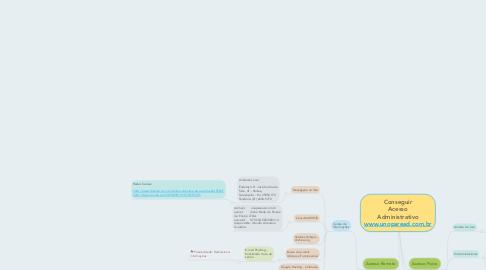 Mind Map: Conseguir Acesso Administrativo www.unoparead.com.br