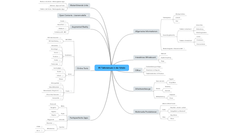 Mind Map: EV Tableteinsatz in der Schule