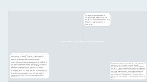 Mind Map: USOS Y APLICACIONES DE LA MACROECONOMÍA