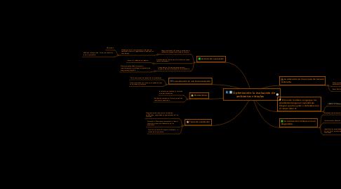 Mind Map: Optimizando la evaluación de ambientes virtuales