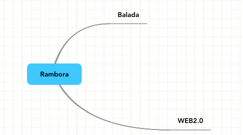 Mind Map: Rambora