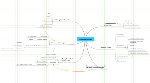 Mind Map: Gestão da Inovação