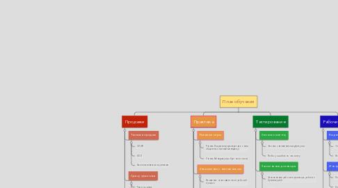 Mind Map: План обучения