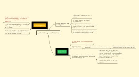 Mind Map: La lingüistica y sociolingüistica