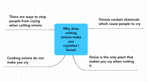 Mind Map: Why does