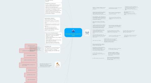 Mind Map: REHABILITACIÓN AUDITIVA ORAL