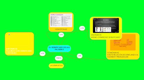 Mind Map: EL SIGNIFICADO DE LAS PALABRAS